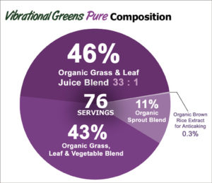 Vibrational Greens Pure Compostition